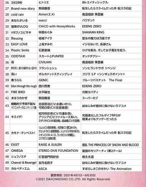 アニメカラオケランキングTOP50 画像2