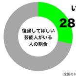 30代女性の3割に復帰してほしい芸能人アリ 「安室奈美恵さんをまた観たい」