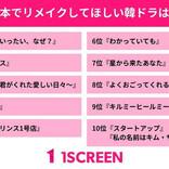 日本でリメイクしてほしい韓国ドラマは? アンケート結果を公開!