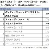 東京ディズニーシーのアトラクションモチーフになった映画、2位は「ファインディング・ニモ」 - 1位は?