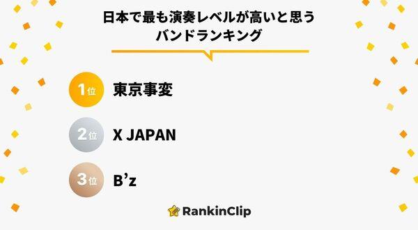 日本で最も演奏レベルが高いと思うバンドランキング
