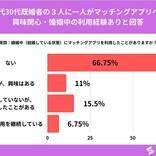 既婚者の【本音】3割がマッチングアプリに興味!? 20、30代男女に調査