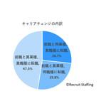 コロナ禍での仕事変更は「良かった」と答えた人が約7割! 業界や職種は?
