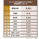 【嘘つかない】コーヒー好きな「遺伝子タイプ」が多い都道府県、1位はどこ?