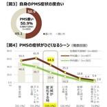 台風が来るとPMSが悪化⁉ - 3人に1人が天候変化で症状が辛くなると回答