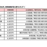 【4万円台で!?】渋谷まで30分以内で「一番家賃が安い」駅、1位は?