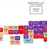 コロナ関連破たん、全国2,219件発生 - 17都道府県で30件超え