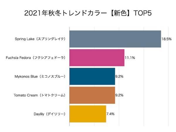 2021年秋冬トレンドカラー【新色】TOP5