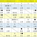 近藤誠也七段、第71期王将リーグ初勝利「まず1勝」糸谷哲郎八段は3連敗で挑戦の可能性消滅