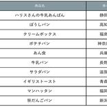 【調査】全国発売してほしいご当地パン1位は静岡・ハリスさんの牛乳あんぱん