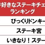 好きなステーキチェーンTOP3 - 「 いきなり!ステーキ」を抑え1位に輝いたのは?