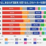 人気の国産車メーカーランキング、1位はトヨタ - 地域別では?