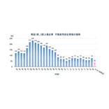 不動産を「今年売却」した上場企業、【譲渡額が一番大きい】企業は?