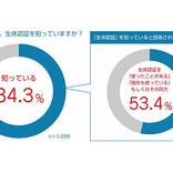 生体認証「使ったことがある」は53%、自宅玄関のカギにするならどれ?